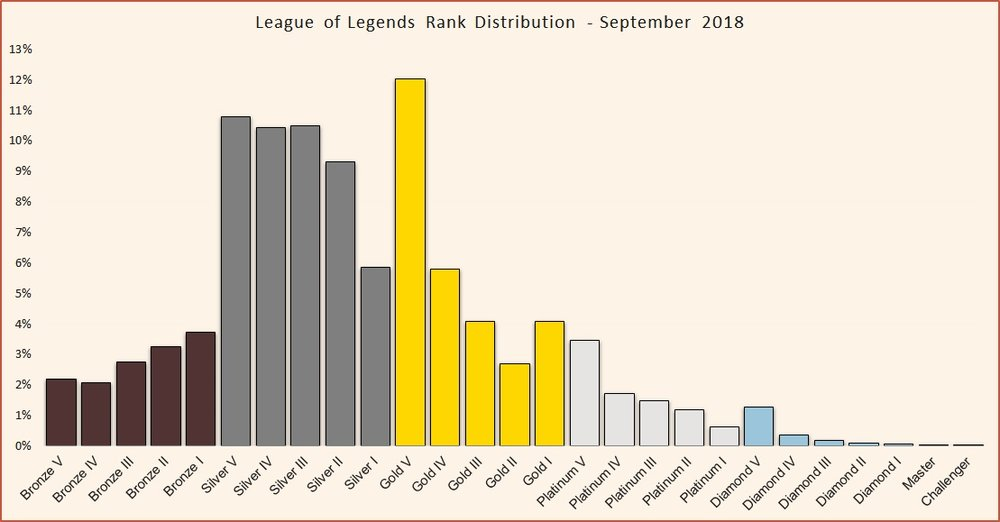 What is elo boosting in League of Legends and why do you need it?